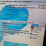 Результаты выборов в Смоленскую областную Думу